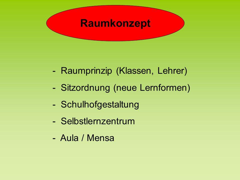 Raumkonzept - Raumprinzip (Klassen, Lehrer)