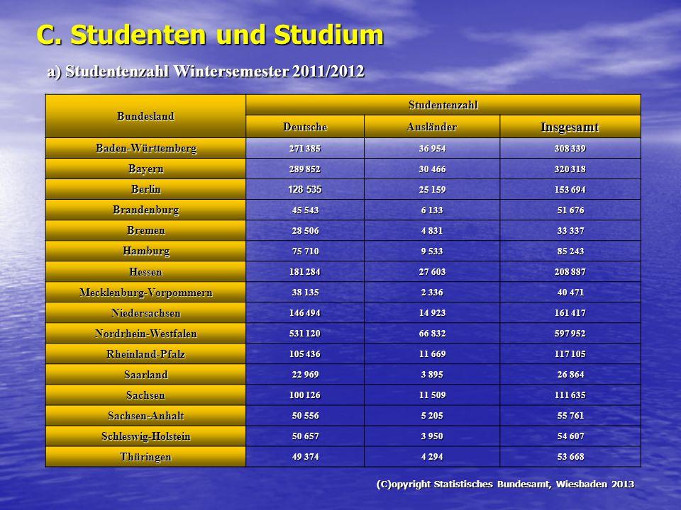 C. Studenten und Studium