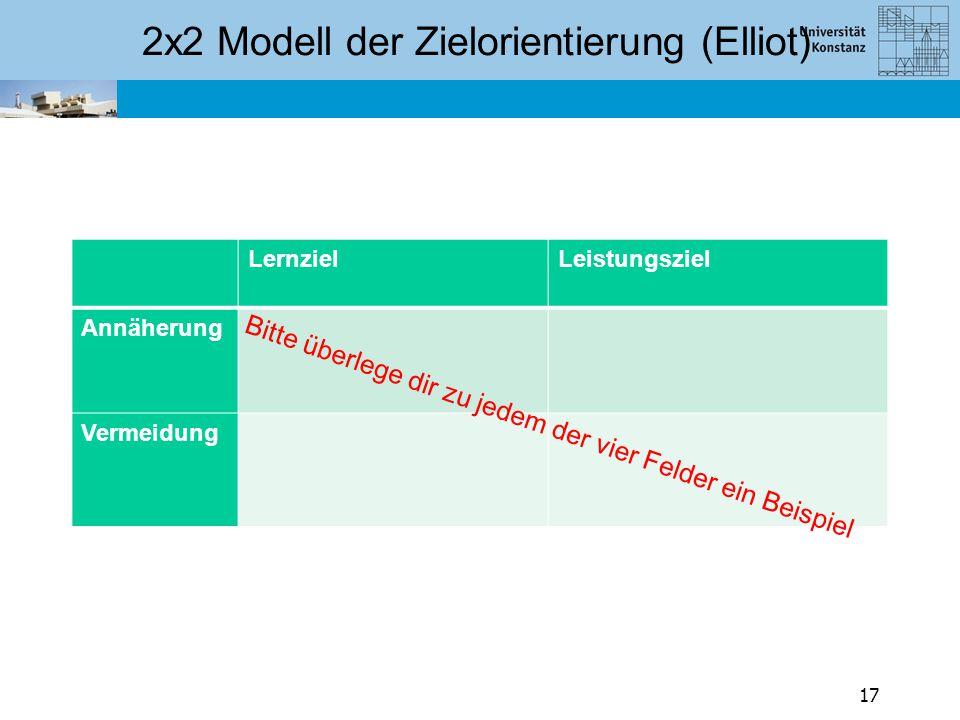 2x2 Modell der Zielorientierung (Elliot)