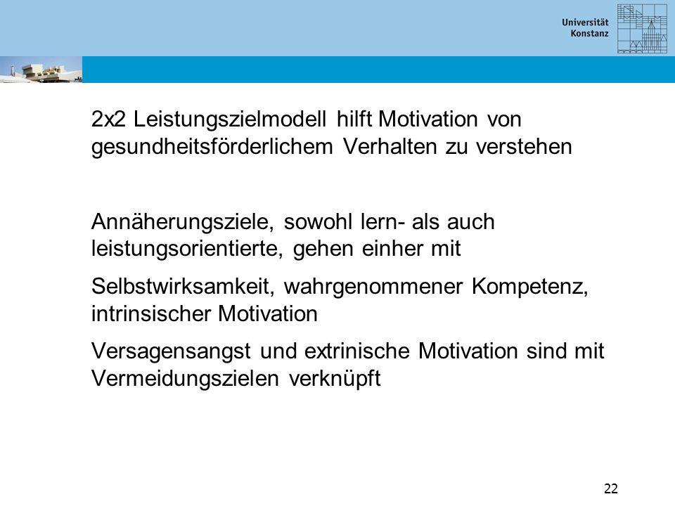 2x2 Leistungszielmodell hilft Motivation von gesundheitsförderlichem Verhalten zu verstehen Annäherungsziele, sowohl lern- als auch leistungsorientierte, gehen einher mit Selbstwirksamkeit, wahrgenommener Kompetenz, intrinsischer Motivation Versagensangst und extrinische Motivation sind mit Vermeidungszielen verknüpft