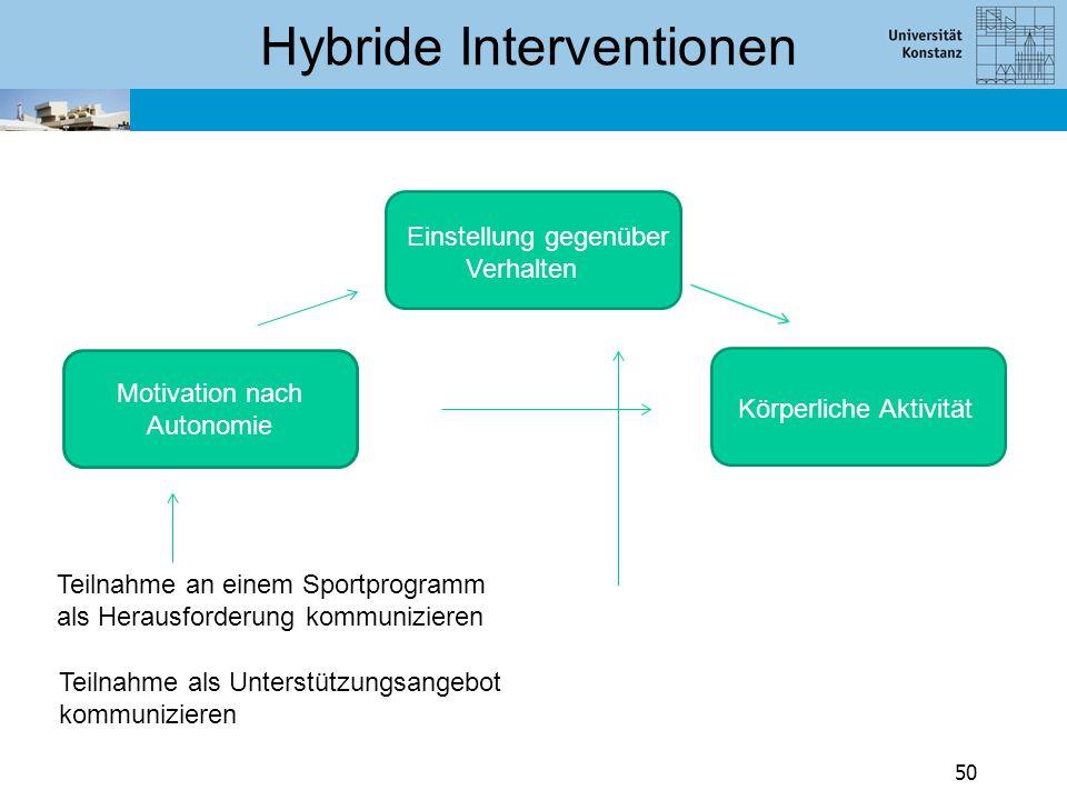 Hybride Interventionen
