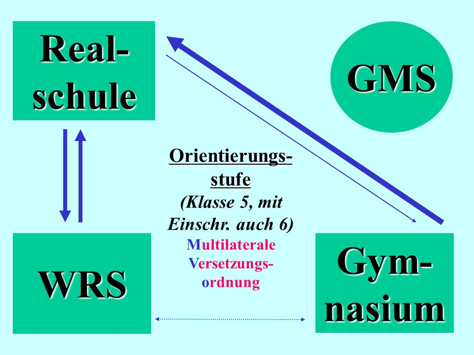 Real-schule WRS Gym-nasium