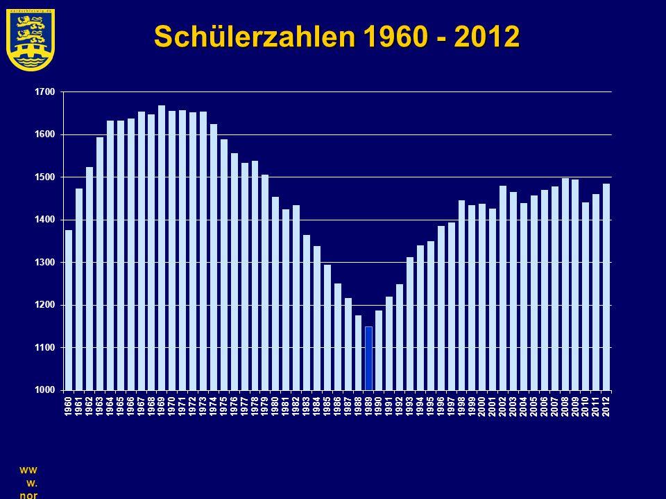 Schülerzahlen 1960 - 2012 www.nordschleswig.dk