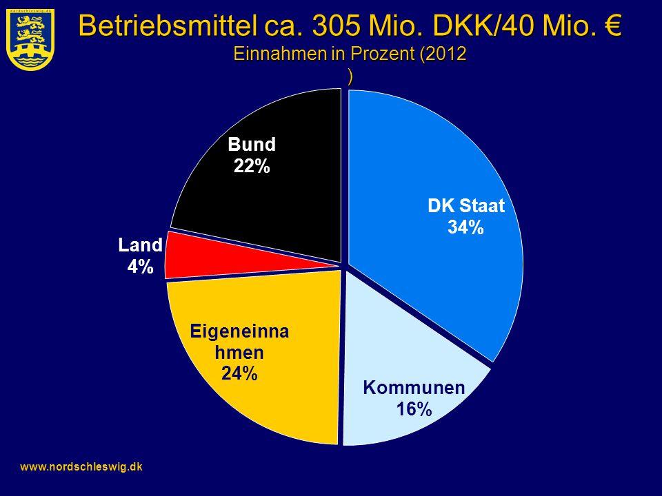 Betriebsmittel ca. 305 Mio. DKK/40 Mio. € Einnahmen in Prozent (2012 )