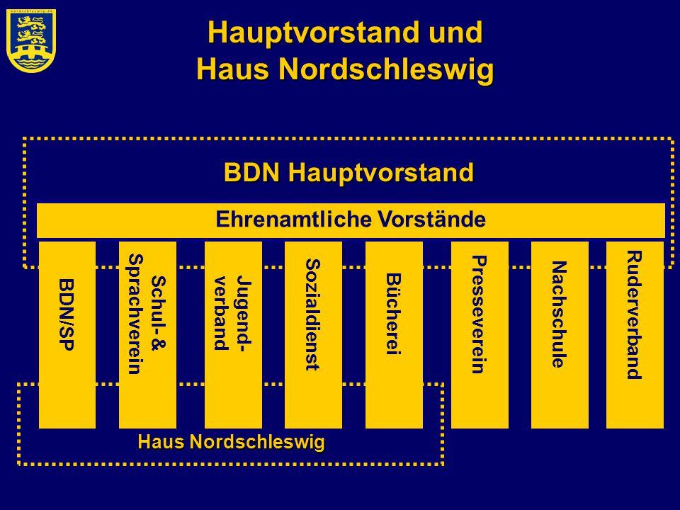 Hauptvorstand und Haus Nordschleswig
