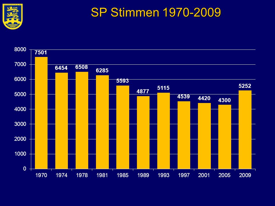 SP Stimmen 1970-2009