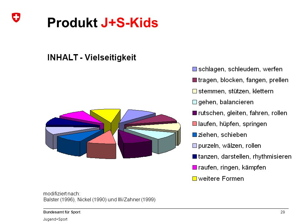 Produkt J+S-Kids INHALT - Vielseitigkeit modifiziert nach: