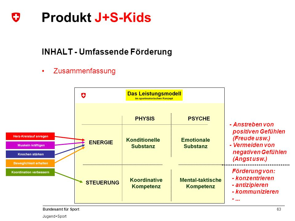Produkt J+S-Kids INHALT - Umfassende Förderung Zusammenfassung