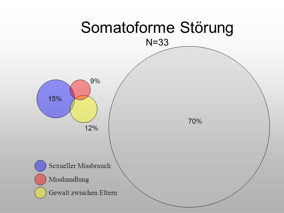 Somatoforme Störung N=33