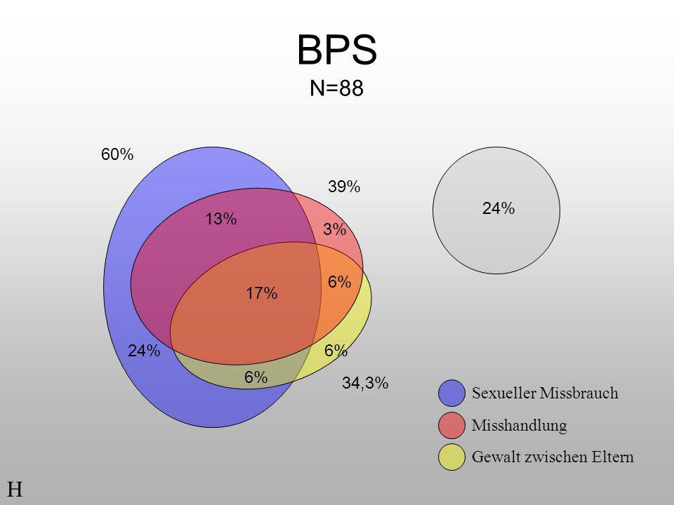 BPS N=88 60% 39% 24% 13% 3% 6% 17% Chi-Q =62,564, df=14 p<.001. erwartete Häufigkeit ist 58% unter 5  kritisch (! )