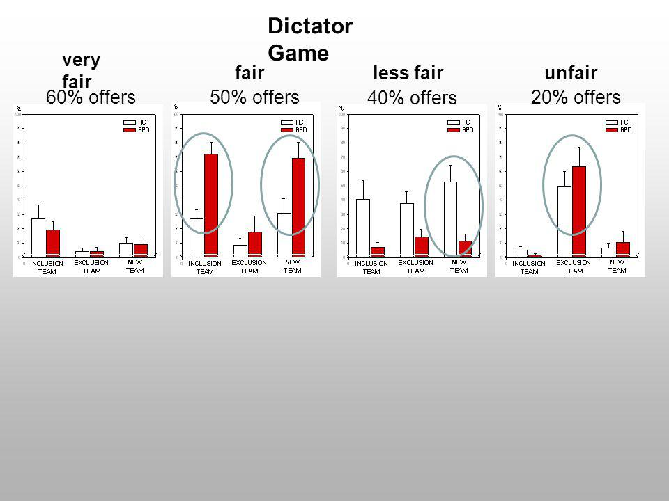 Dictator Game very fair fair less fair unfair 60% offers 50% offers
