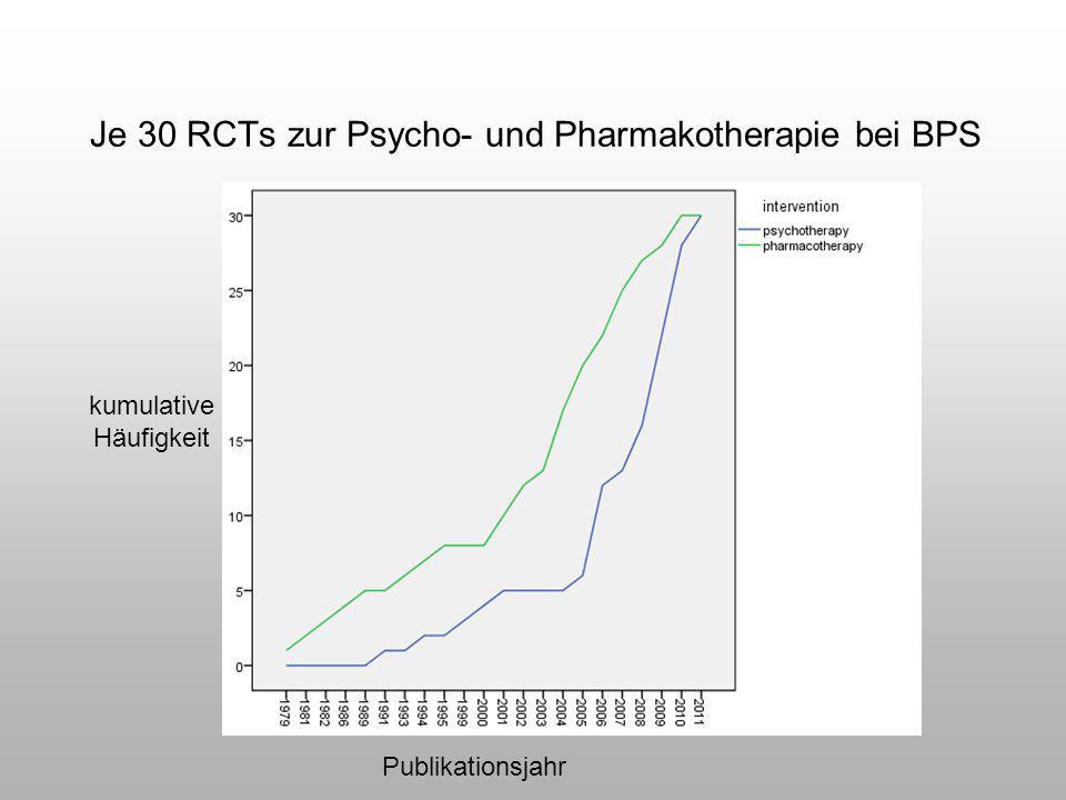 Je 30 RCTs zur Psycho- und Pharmakotherapie bei BPS