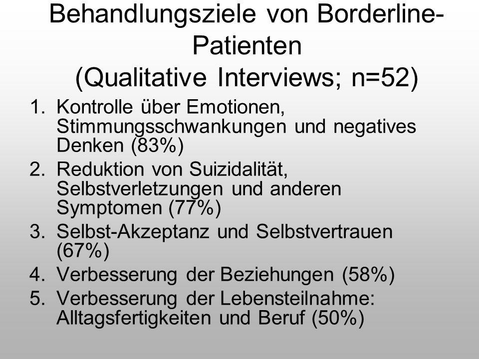 Behandlungsziele von Borderline-Patienten (Qualitative Interviews; n=52)