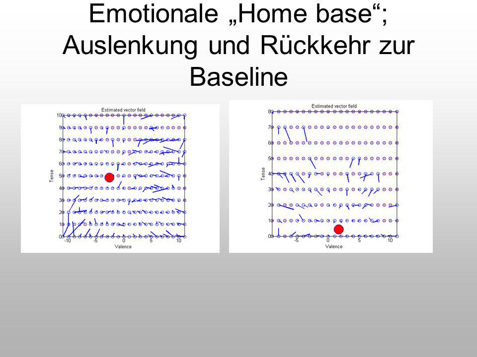 """Emotionale """"Home base ; Auslenkung und Rückkehr zur Baseline"""