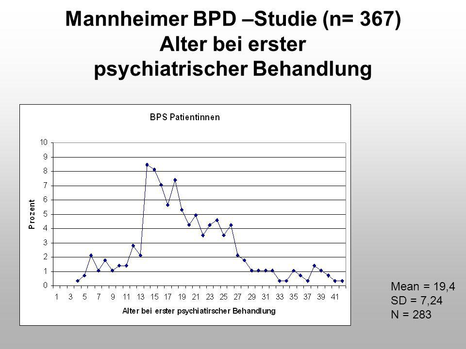 Mannheimer BPD –Studie (n= 367) Alter bei erster psychiatrischer Behandlung