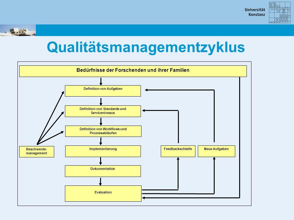 Qualitätsmanagementzyklus
