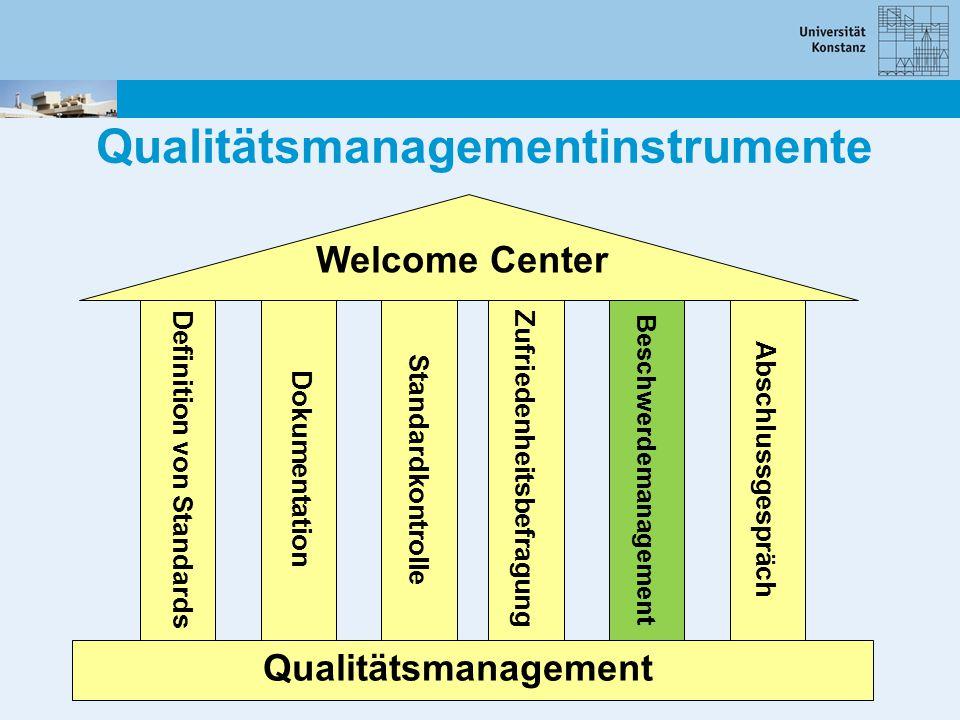 Qualitätsmanagementinstrumente