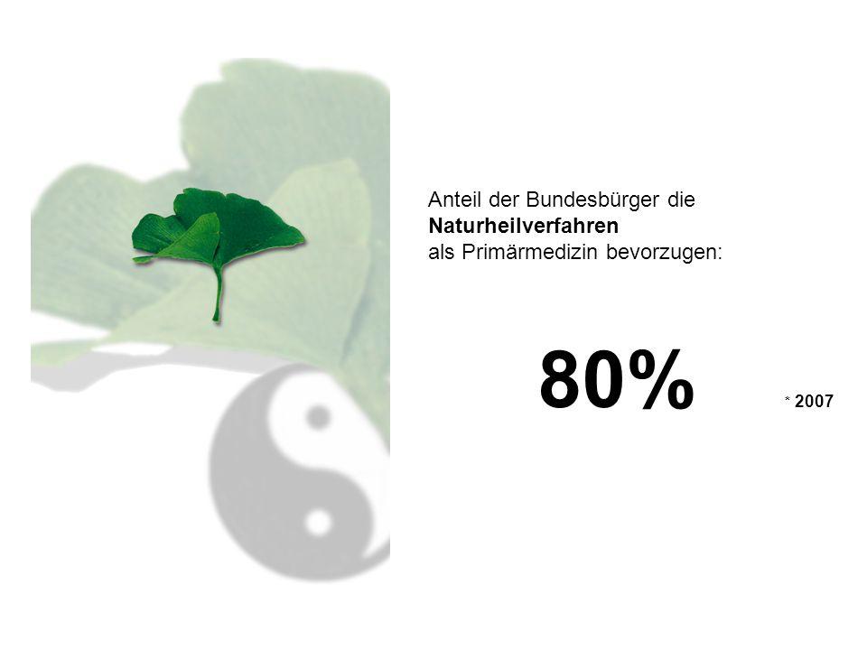 80% * 2007 Anteil der Bundesbürger die Naturheilverfahren