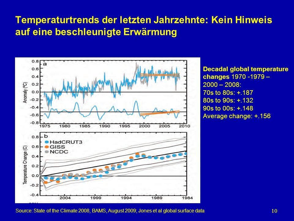 Temperaturtrends der letzten Jahrzehnte: Kein Hinweis auf eine beschleunigte Erwärmung