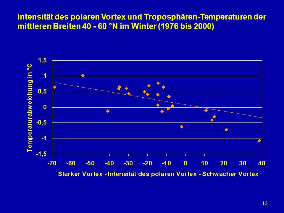Intensität des polaren Vortex und Troposphären-Temperaturen der mittleren Breiten 40 - 60 °N im Winter (1976 bis 2000)