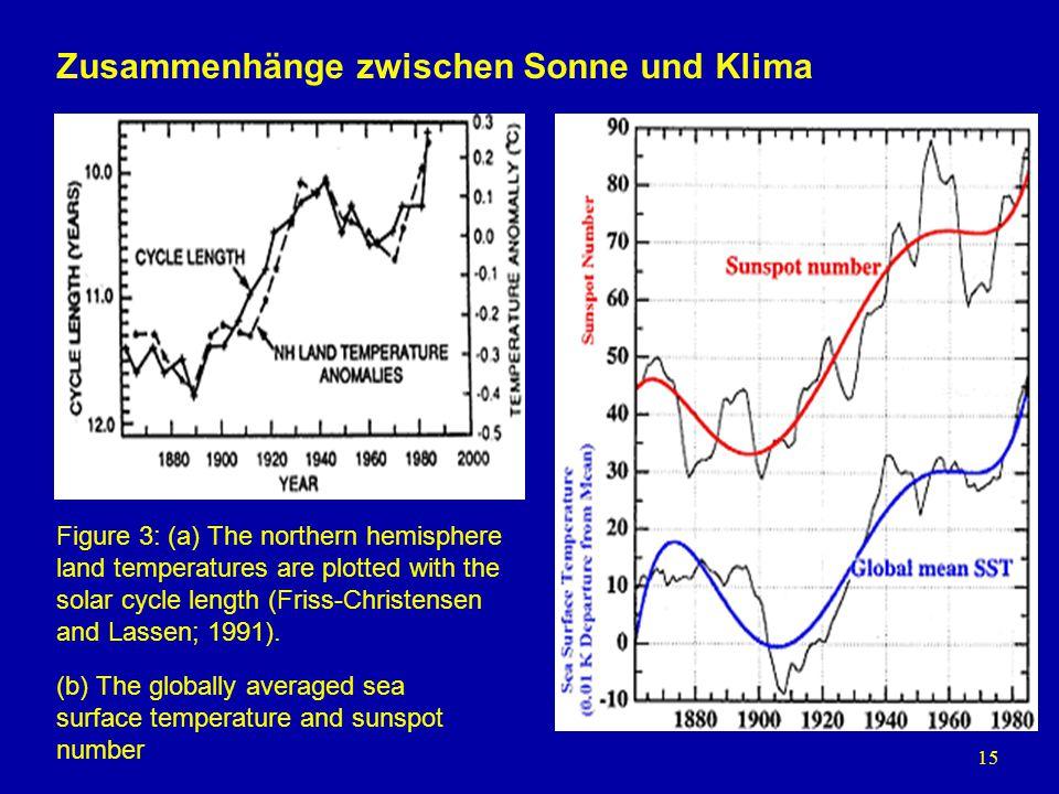 Zusammenhänge zwischen Sonne und Klima