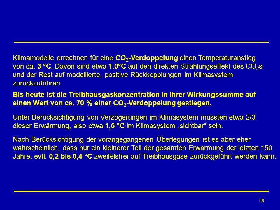 Klimamodelle errechnen für eine CO2-Verdoppelung einen Temperaturanstieg von ca. 3 °C. Davon sind etwa 1,0°C auf den direkten Strahlungseffekt des CO2s und der Rest auf modellierte, positive Rückkopplungen im Klimasystem zurückzuführen