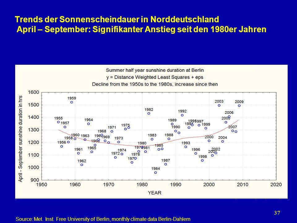 Trends der Sonnenscheindauer in Norddeutschland April – September: Signifikanter Anstieg seit den 1980er Jahren