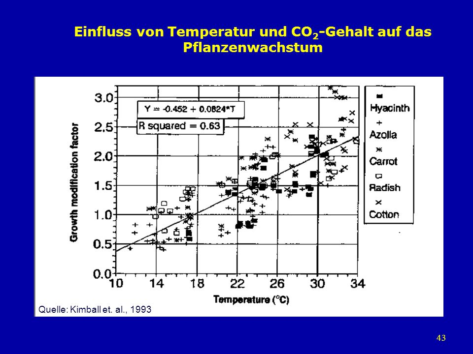Einfluss von Temperatur und CO2-Gehalt auf das Pflanzenwachstum