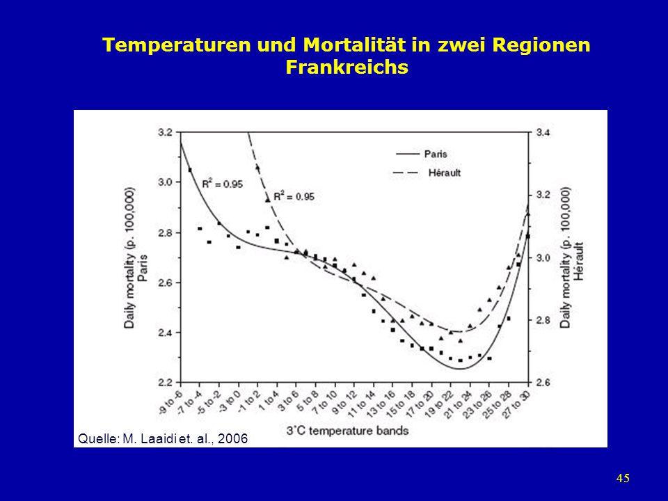 Temperaturen und Mortalität in zwei Regionen Frankreichs