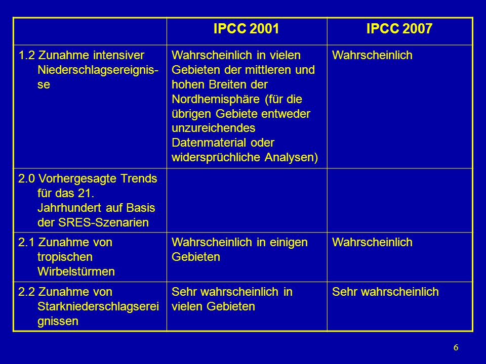 IPCC 2001 IPCC 2007 1.2 Zunahme intensiver Niederschlagsereignis-se