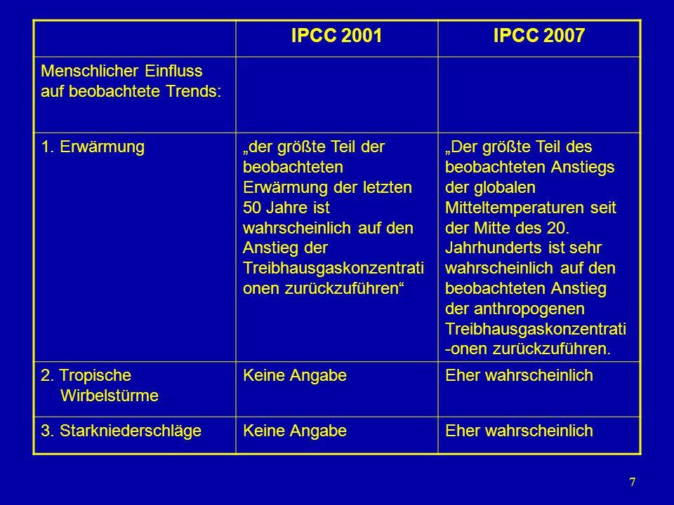 IPCC 2001 IPCC 2007 Menschlicher Einfluss auf beobachtete Trends: