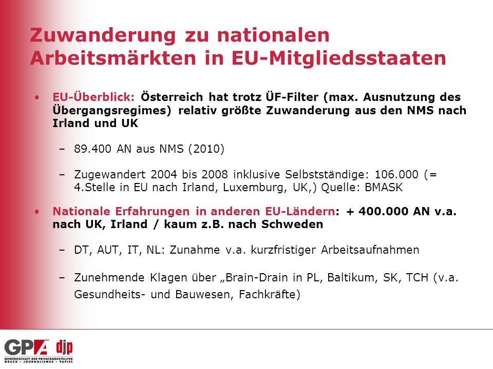 Zuwanderung zu nationalen Arbeitsmärkten in EU-Mitgliedsstaaten
