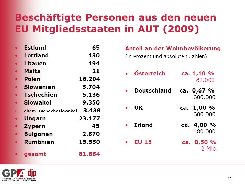 Beschäftigte Personen aus den neuen EU Mitgliedsstaaten in AUT (2009)
