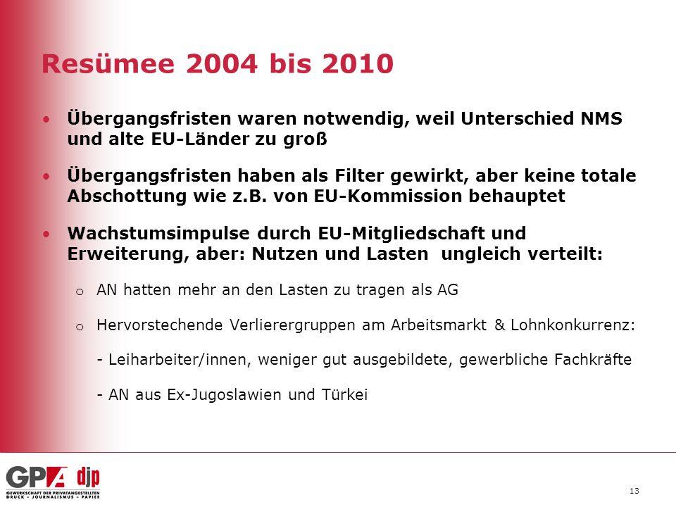 Resümee 2004 bis 2010 Übergangsfristen waren notwendig, weil Unterschied NMS und alte EU-Länder zu groß.