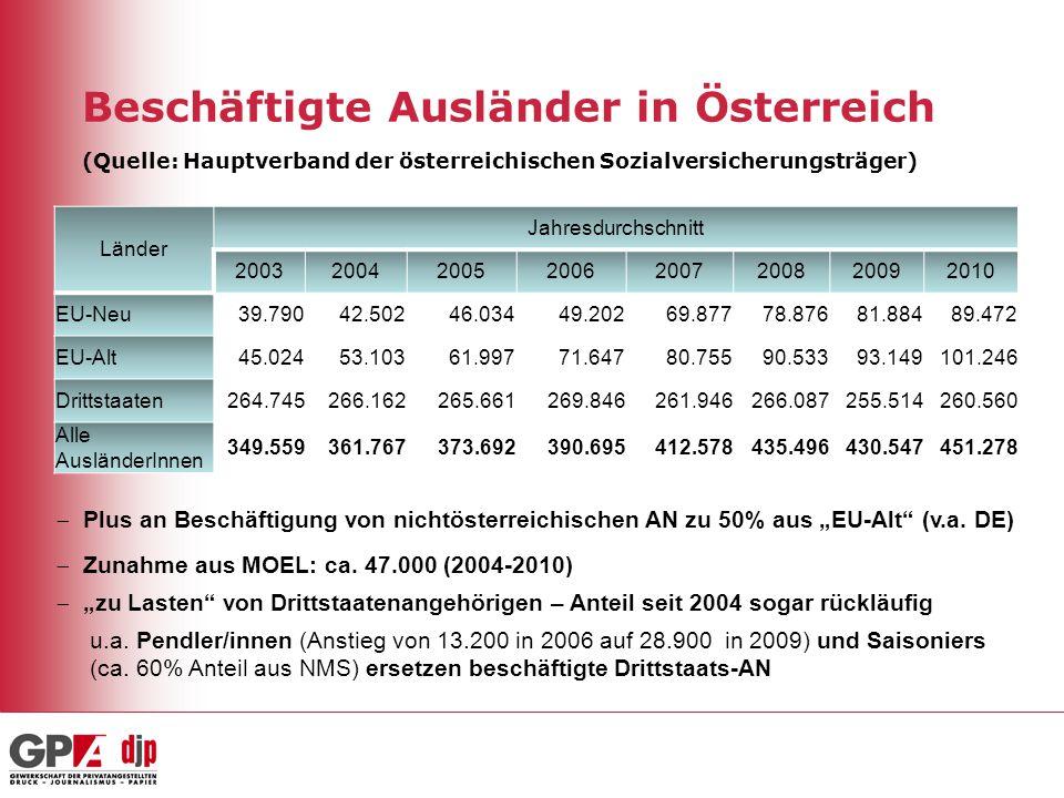 Beschäftigte Ausländer in Österreich (Quelle: Hauptverband der österreichischen Sozialversicherungsträger)
