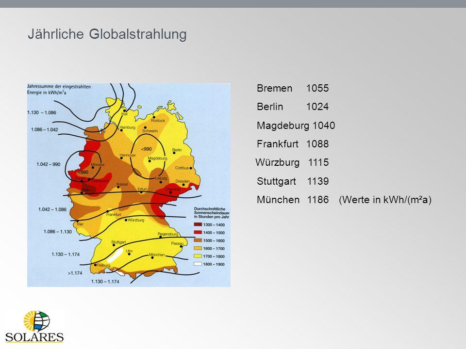 Jährliche Globalstrahlung