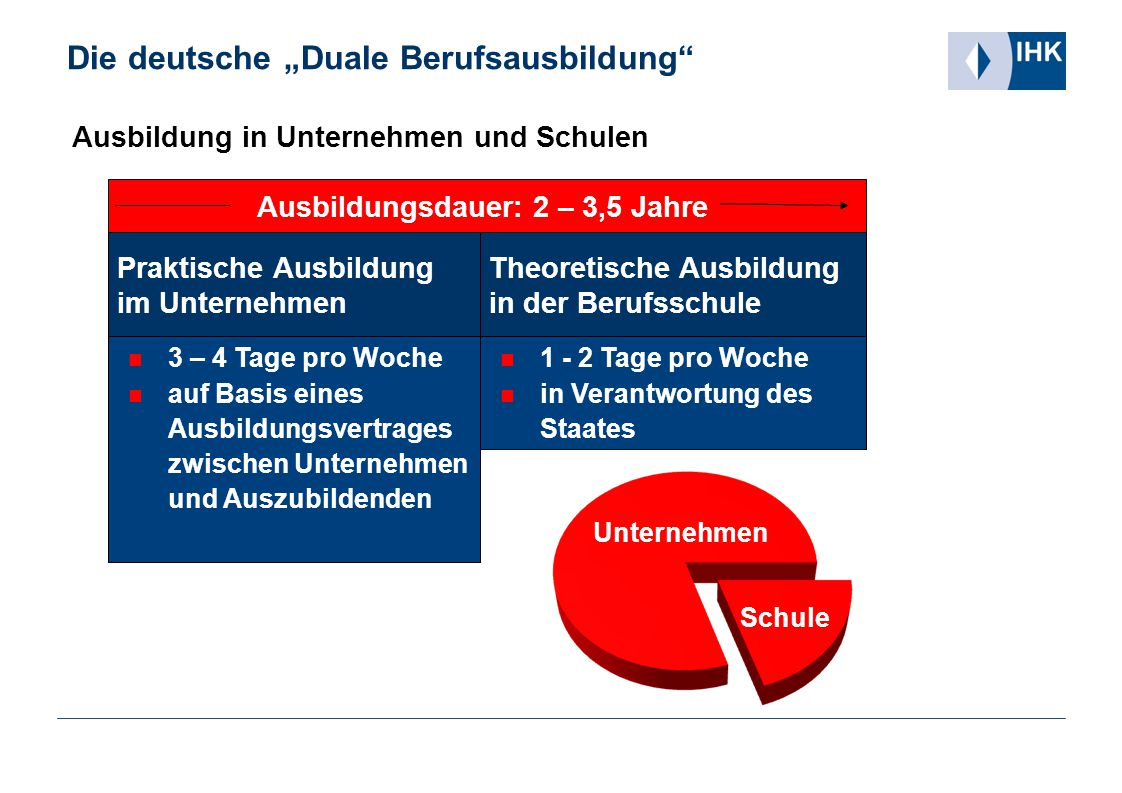 """Die deutsche """"Duale Berufsausbildung"""