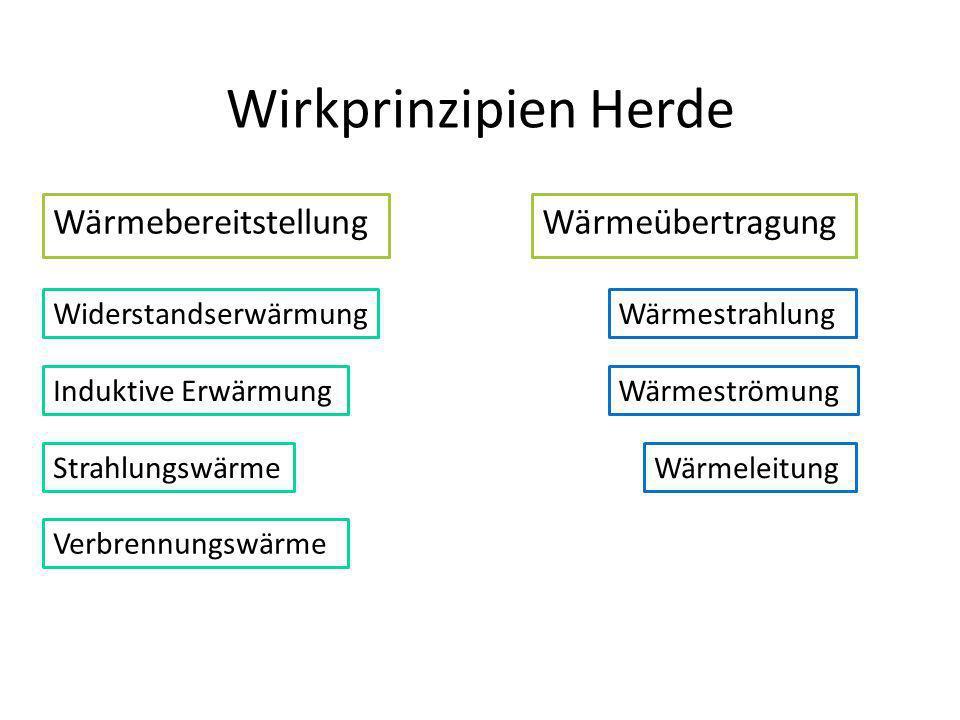 Wirkprinzipien Herde Wärmebereitstellung Wärmeübertragung