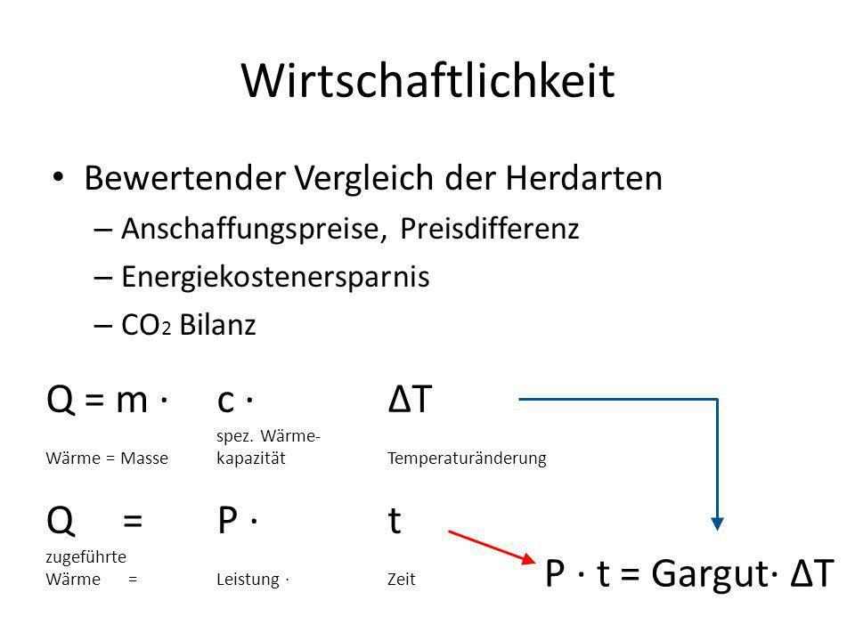 Wirtschaftlichkeit Q = m · c · ΔT Q = P · t P · t = Gargut· ΔT