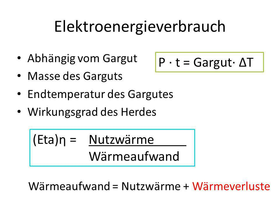 Elektroenergieverbrauch