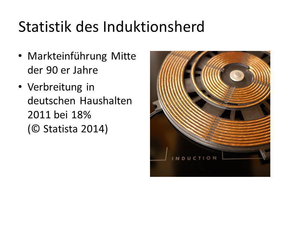 Statistik des Induktionsherd