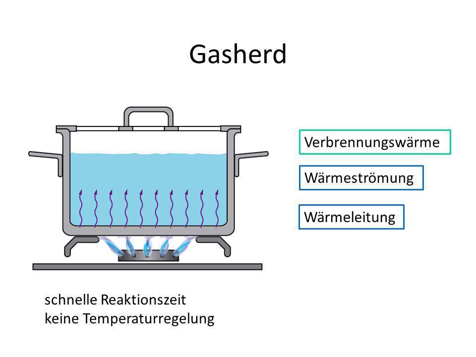Gasherd Verbrennungswärme Wärmeströmung Wärmeleitung
