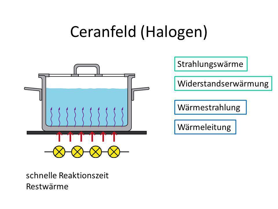 Ceranfeld (Halogen) Strahlungswärme Widerstandserwärmung
