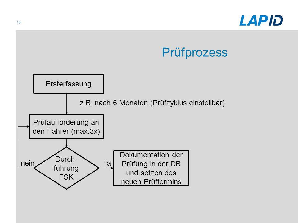 Prüfprozess Durch- führung FSK Ersterfassung