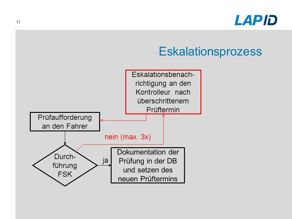 Eskalationsprozess Eskalationsbenach-