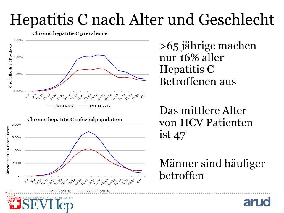 Hepatitis C nach Alter und Geschlecht