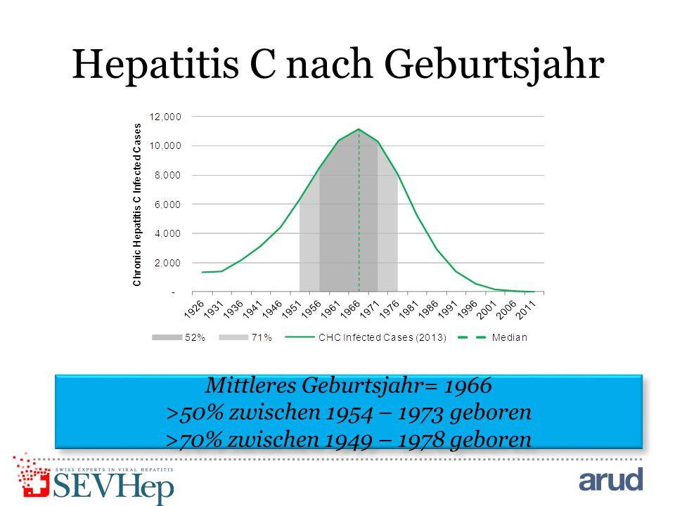 Hepatitis C nach Geburtsjahr
