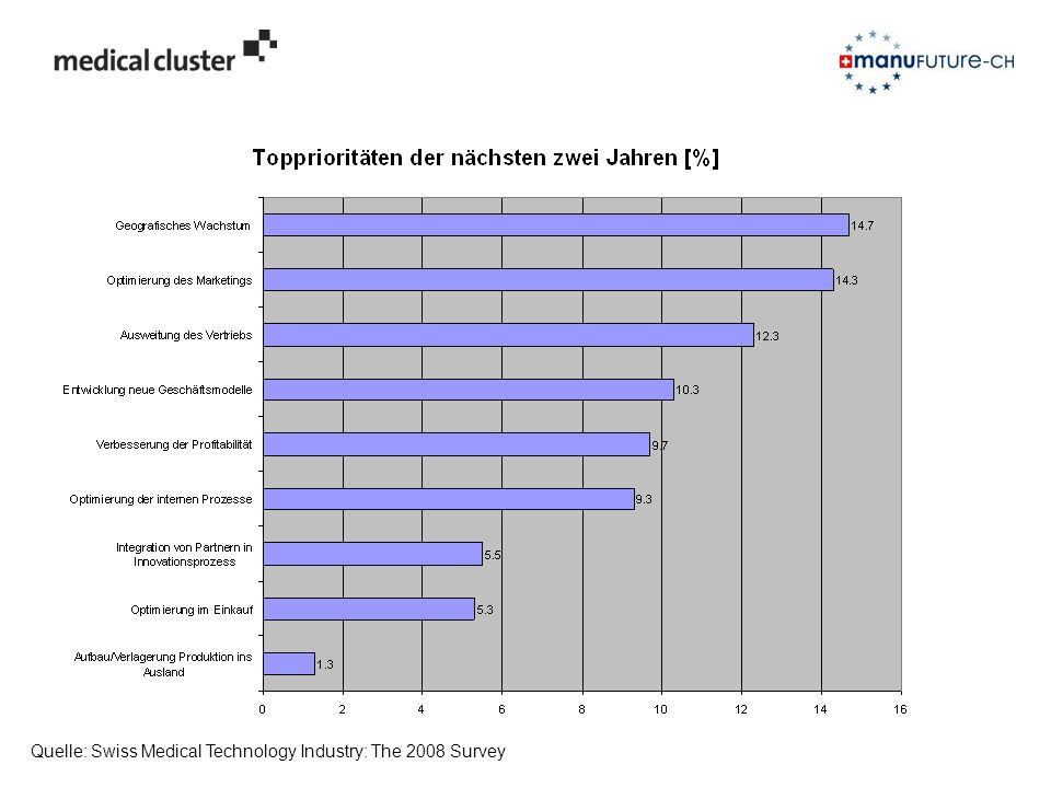 Quelle: Swiss Medical Technology Industry: The 2008 Survey