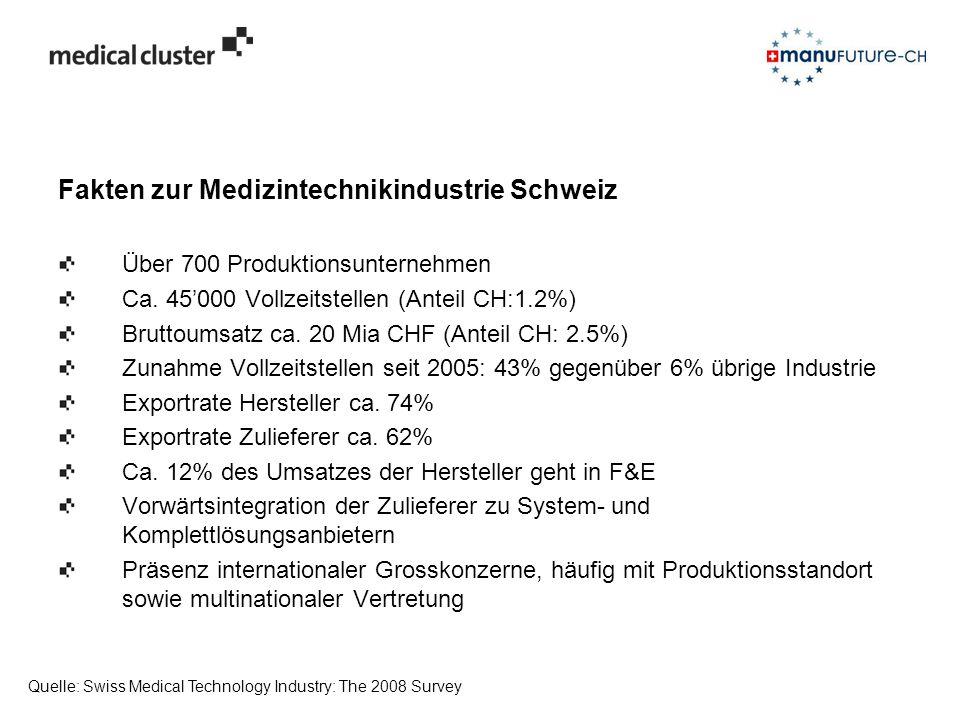 Fakten zur Medizintechnikindustrie Schweiz