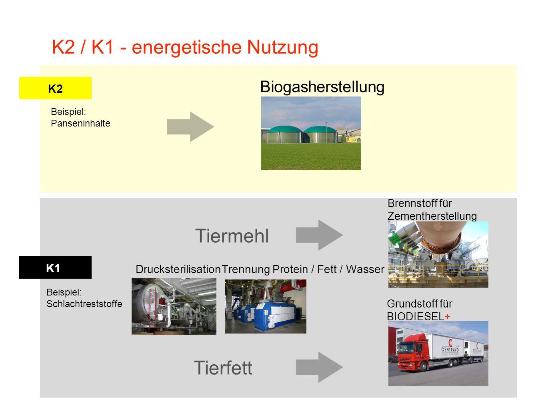 K2 / K1 - energetische Nutzung